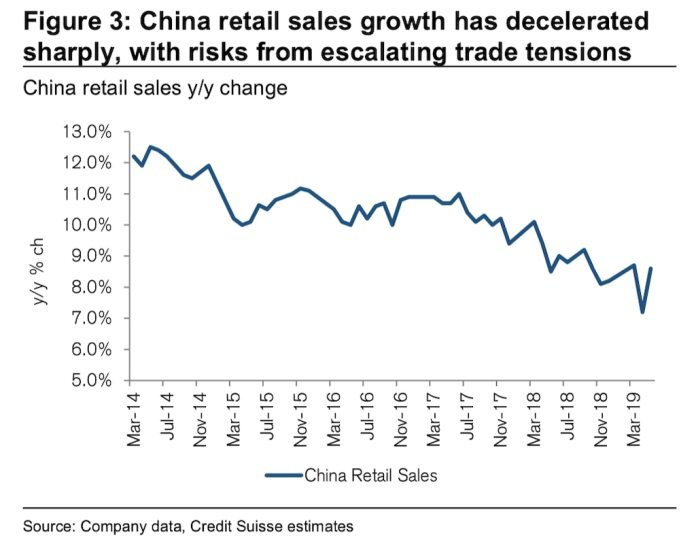 China's year-on-year retail sales growth.