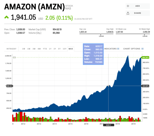 Amazon's stock price on its 25th anniversary shows the ...