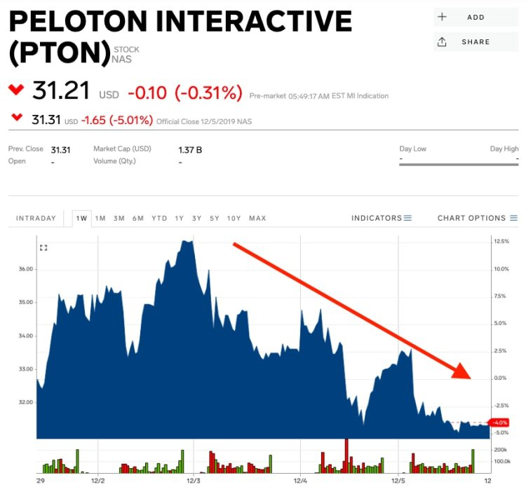 Peloton chart