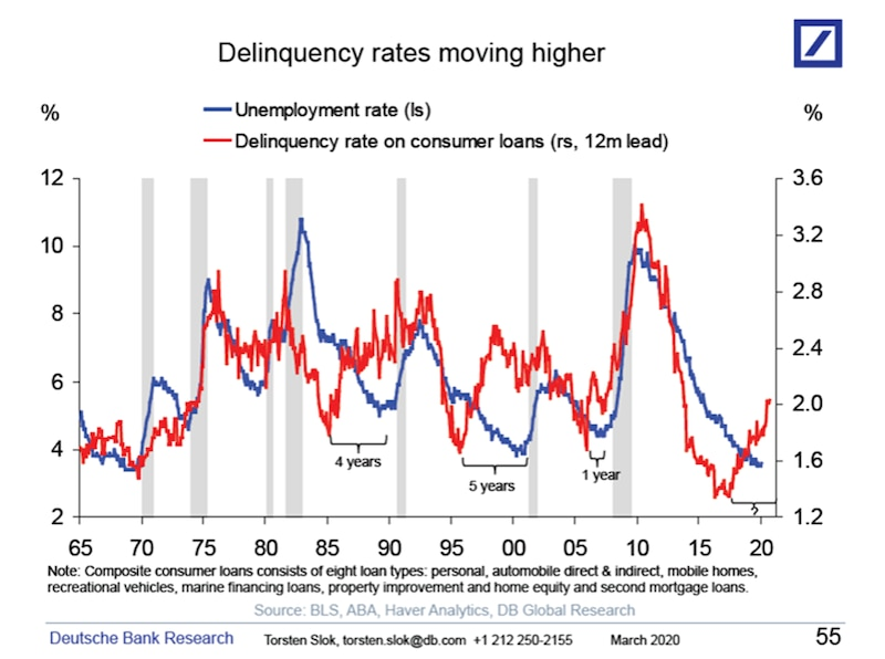 consumer loan delinquency rate
