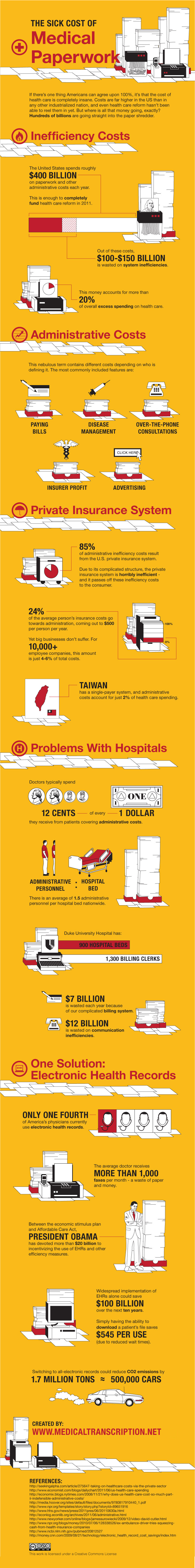 Data graphic documenting wastage on administration in the US health care system