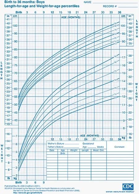 Baby Weight Percentile Calculator Cdc  Blog Dandk