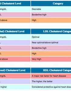 Chart of ldl and hdl cholesterol numbers also vs ratio ranges differences in meaning rh medicinenet