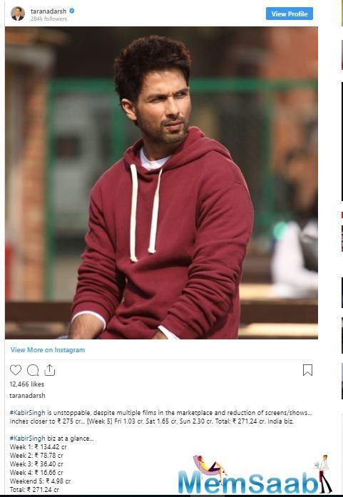 With Kabir Singh in the lead, the other top four Bollywood films that tasted success in Australia are Gully Boy, Uri, Bharat and Kalank.