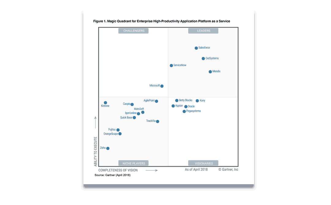 Gartner High Productivity aPaaS Magic Quadrant