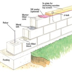 Typical Wiring Diagram For A House Uk Rb25 S13 Building Concrete-block Wall - Masonry Walls Patios, Walkways, & Masonry. Diy ...