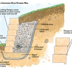 French Drain Design Diagram Sodium Dot Building A Interlocking-block Retaining Wall - Masonry Walls Patios, Walkways, ...