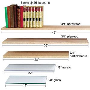 Understanding Sagless Spans  Shelving Materials