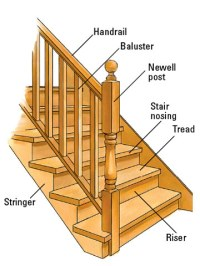 Painting Stair Steps and Staircases - How to Paint Any ...