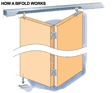 Bifold Closet Doors Hardware Source. Repairing Bifold And Sliding Doors How  To Repair Any Door In