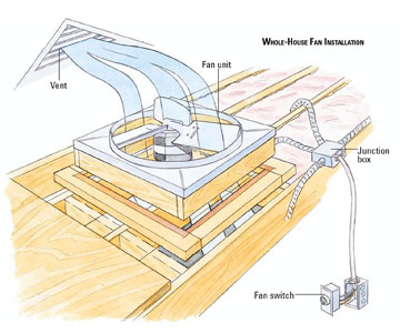 Installing A Whole House Ventilating Fan How To Install A Fan Or
