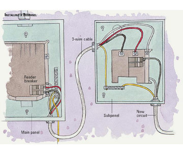 sub breaker panel wiring diagram wiring diagram breaker box wiring diagram sub panel image about