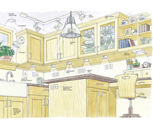 Wiring A Kitchen Planning New Electrical Service Home