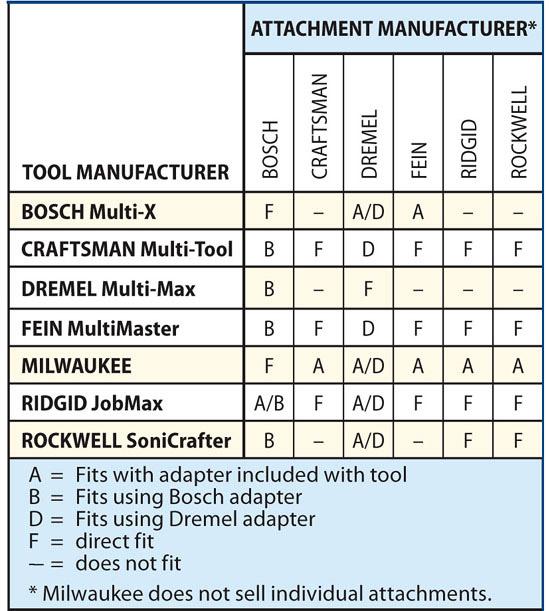 Dremel Tool Compatibility Chart