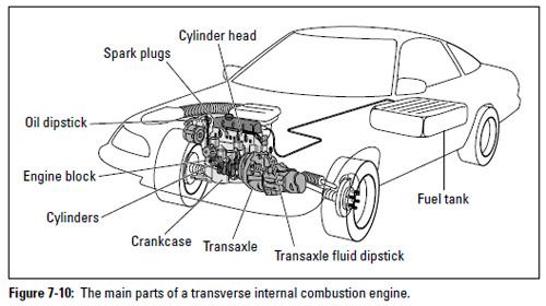 combustion engine cylinder diagram front