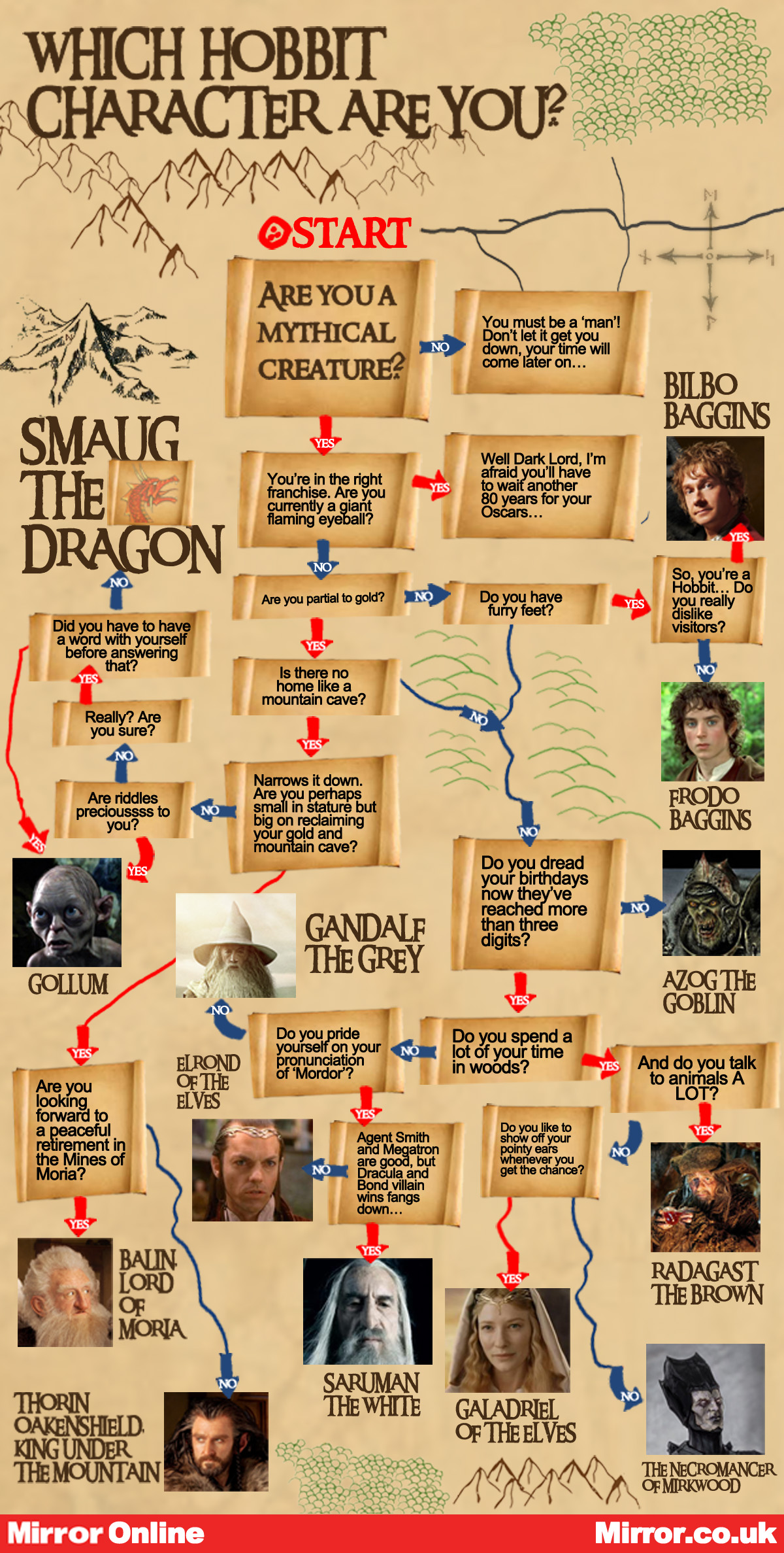 Which Character from the Hobbit are You? - Mirror Online