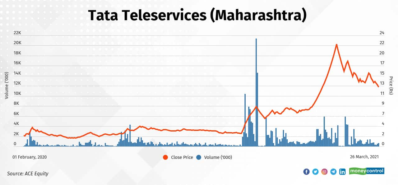 Tata Teleservices (Maharashtra) | Since Budget 2021 (February 1, 2021), the stock has fallen 27  percent to Rs 13.30 on March 25, 2021, from Rs 18.2. It had rallied 645 percent in the period between February 1, 2020, and February 1, 2021.