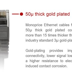 monoprice cat5e ethernet patch cable snagless rj45 stranded 350mhz utp pure [ 1200 x 900 Pixel ]