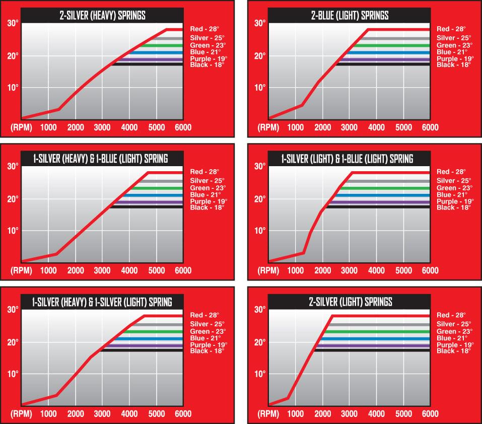 TimingCurves_Application?resize\=560%2C493\&ssl\=1 msd digital 7 wiring diagram 7220 msd hei wiring diagram, msd msd 7al-2 wiring diagram 7220 at creativeand.co