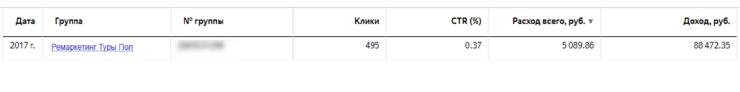 Хотя CTR второй кампании несколько ниже, чем первой, показатели доходности и ROI все равно на высоте