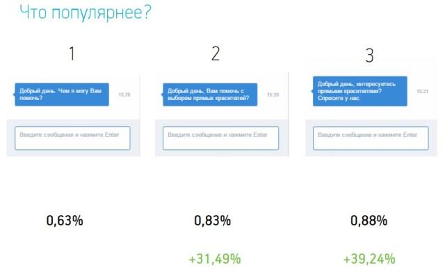 Увеличиваем количество обращений к онлайн-консультанту за счет индивидуальных настроек контента