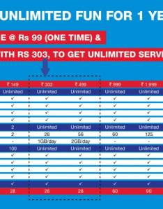 Jio prime membership reliance data plans technology news also full tariff list and all details you need rh news