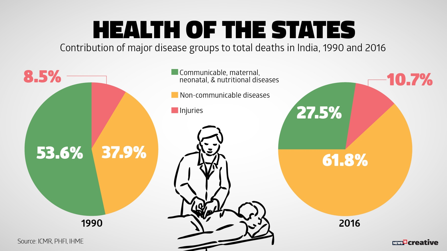 Non Communicable Diseases A Bigger Threat In India Than
