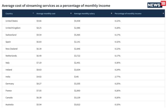 The cost of streaming around the world research by personal finance site Finder.com.