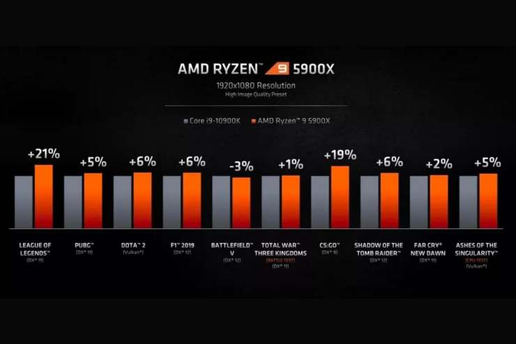 AMD Has New Rizen 5000 Series Processors, But Do They Beat Intel's 10th Gen CPUs On Clock Speeds?