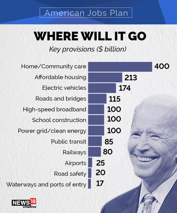 American Jobs Plan: How Biden Wants to Make America Great Again Explained in GFX