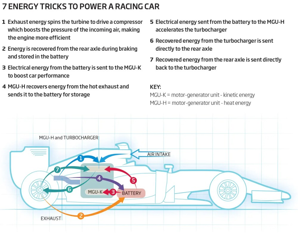 medium resolution of 7 energy tricks to power a racing car