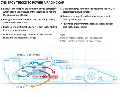 small resolution of 7 energy tricks to power a racing car
