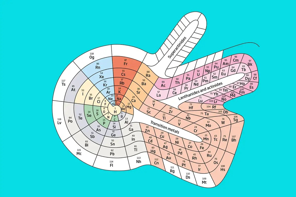 Three Reasons Why The Periodic Table Needs A Redesign