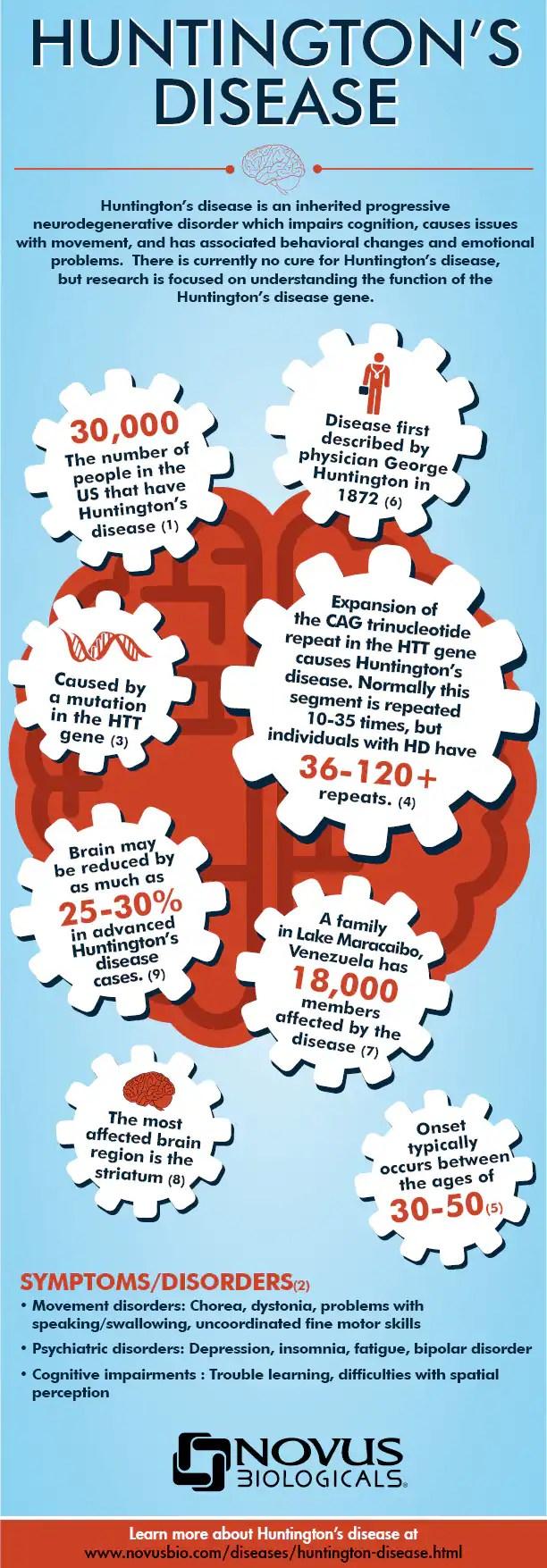 Huntingtons Disease Infographic Antibody News Novus