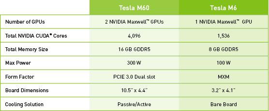 Nvidia GRID 2 0 at Vmware 2015   Marius Sandbu - IT blog