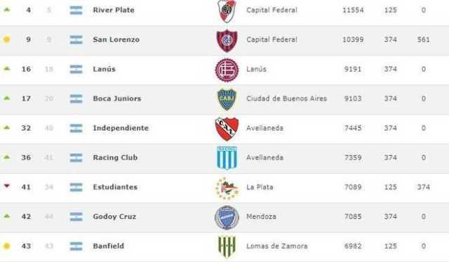 Los clubes argentinos en el ranking.
