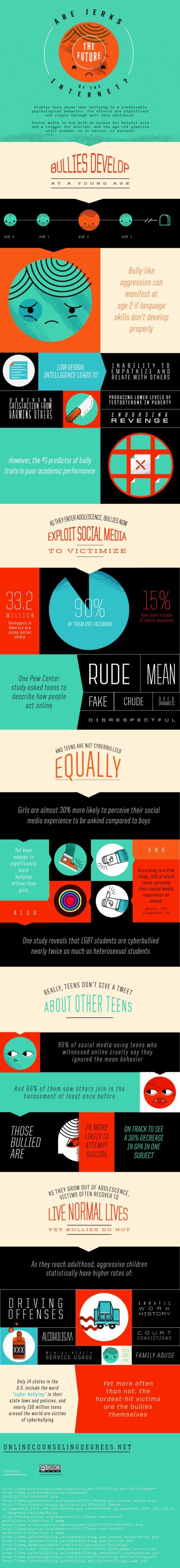 Cyber Bullying and Social Media