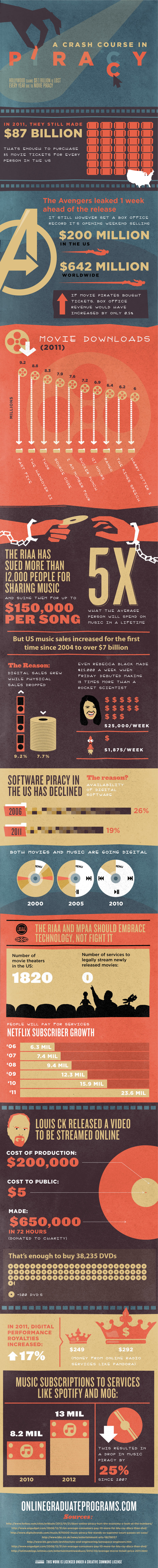 Music, Movies, Programs & Piracy