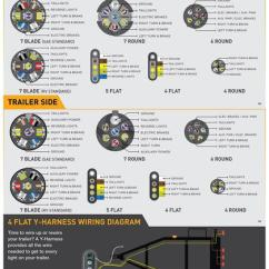 Bargman 7 Way Trailer Wiring Diagram Elements Of Plot Worksheet Hopkins Connector 48505 Pole ...
