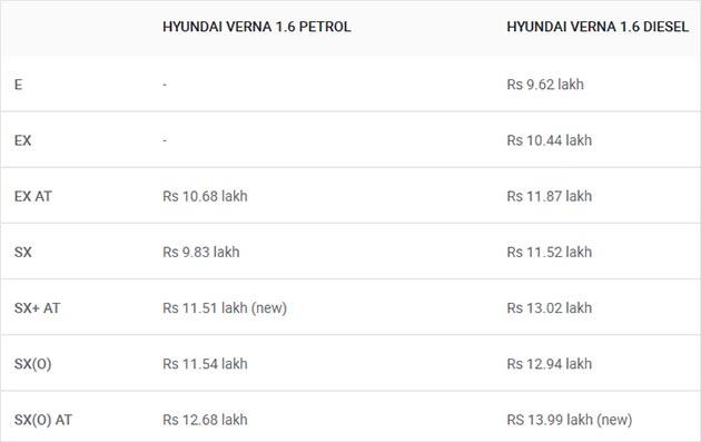 Hyundai Verna Gets 1.4-Litre Diesel Engine & New Variants