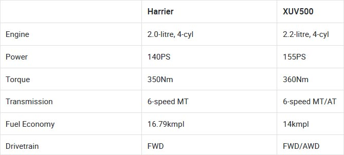 Tata Harrier vs Mahindra XUV500: Variants Comparison