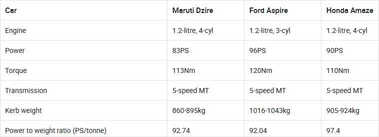 Maruti Dzire Vs Ford Aspire Vs Honda Amaze Petrol-MT: Real