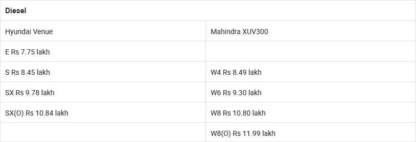 Hyundai Venue Vs Mahindra XUV300: Variants Comparison