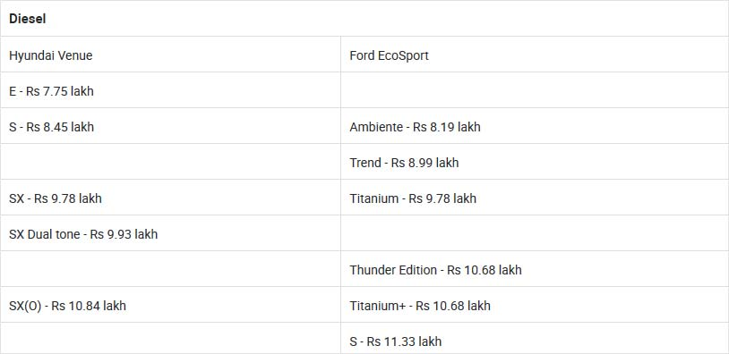 Hyundai Venue vs Ford EcoSport: Variants Comparison