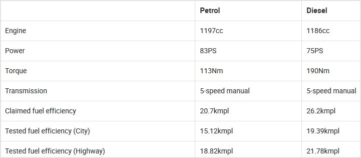 Hyundai Grand i10 Nios Petrol & Diesel MT Mileage: Real vs