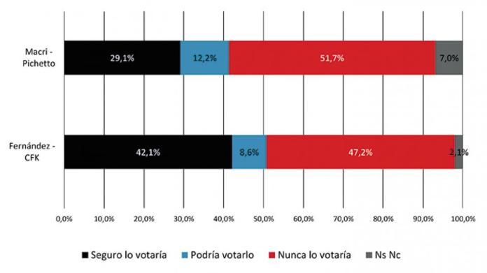 Probabilidad de voto