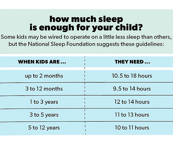 How much sleep is enough for your child?