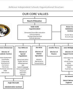 Organizational chart also departments bellevue independent schools rh bellevueschools