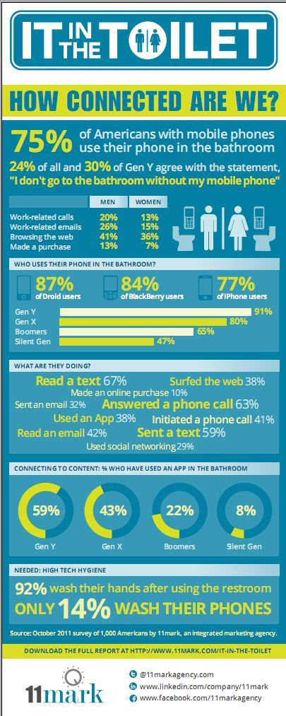 Smartphone Owners Prone to Using their Devices in the