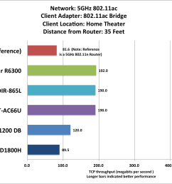 netgear r6300 router review the second fastest router we ve tested pcworld [ 1591 x 1051 Pixel ]